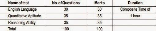 SBI-PO-Exam-Preliminary-Exam-Pattern-2015,SBI PO Recruitment 2015 Exam Pattern,SBI PO Exam Preliminary Exam