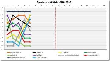 Grafico-Tabla-5-12