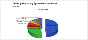 Sistemi operativi - Marzo 2014