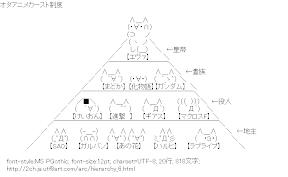 [AA]オタアニメカースト制度