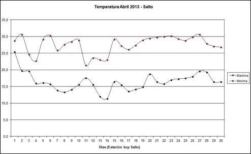 Temperatura Maximas y Minimas (Abril 2013)