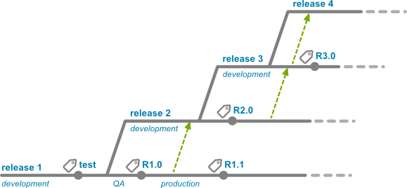 Branch by release diagram