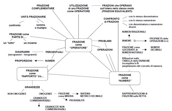 mappa concettuale razionali