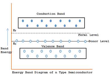 N type semiconductor energy band diagram
