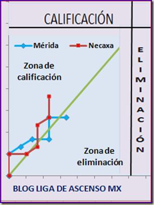 Paso Necaxa - Mérida