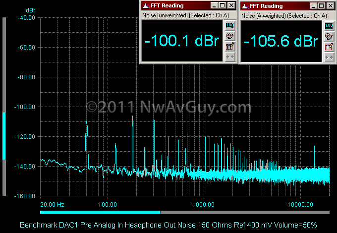 Benchmark DAC1 Pre Analog In Headphone Out Noise 150 Ohms Ref 400 mV Volume=50%