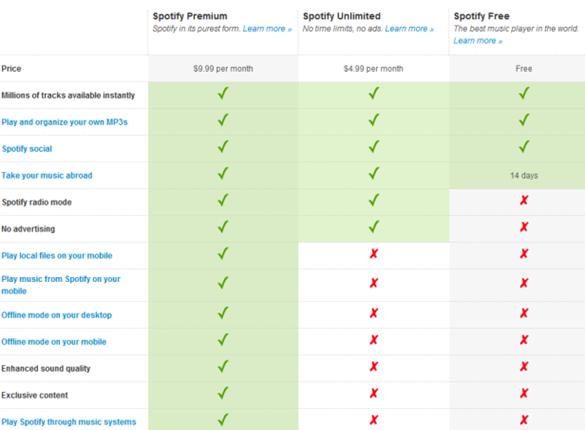 Spotify Service