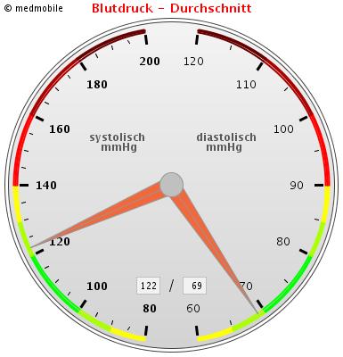 XXMM MEASURES MED P Chart displayChartImage
