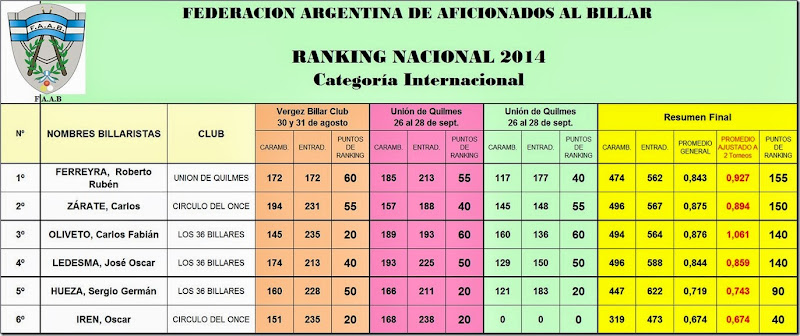 Ranking Cat Inter 2014