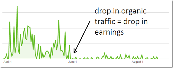 dropped adsense earnings