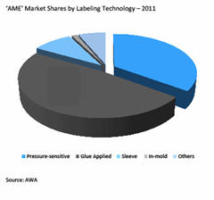ame market shares by labelling technology