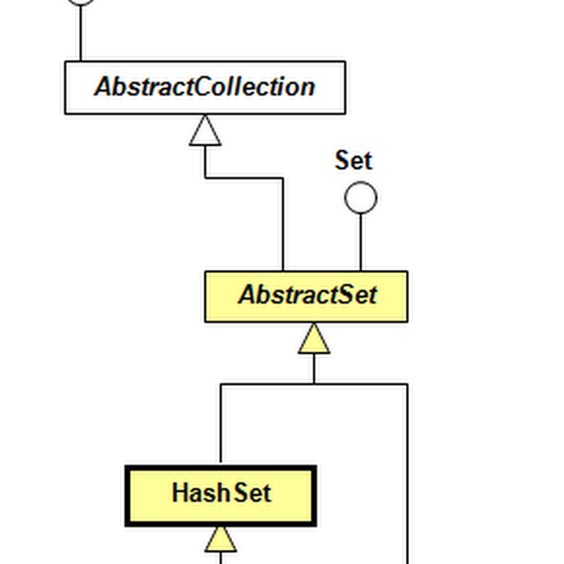 Java Collections: HashSet Example