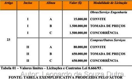 Art. 23 da Lei de Licitações. I - Para obras e serviços de engenharia: a) convite - até R$ 150.000,00; b) Tomada de preços - até R$ 1.500.000,00 c) Concorrência - acima de R$ 1.500.000,00 II - para as compras e serviços não referidos no inciso anterior: a) convite - até R$ 80.000,00 (oitenta mil reais);  b) tomada de preços - até R$ 650.000,00 (seiscentos e cinqüenta mil reais); c) concorrência - acima de R$ 650.000,00 (seiscentos e cinqüenta mil reais).