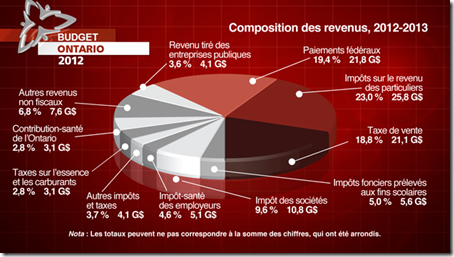 Ontario - Budget - 2012 - 3