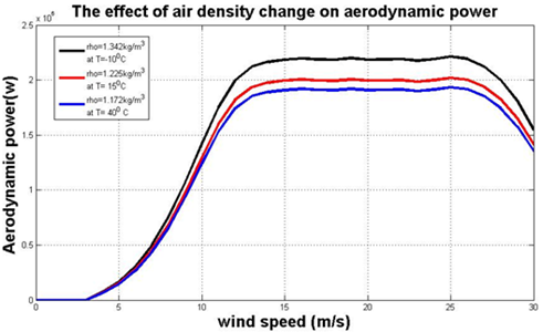 Air density variation for V80 model