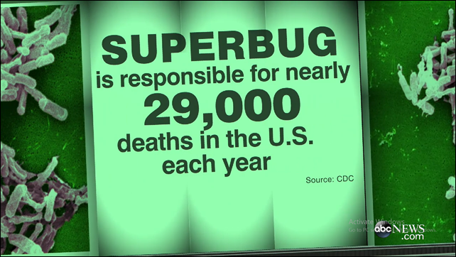 Superbug Clostridium difficile is responsible for nearly 29,000 deaths in the U.S. each year. Graphic: ABC News