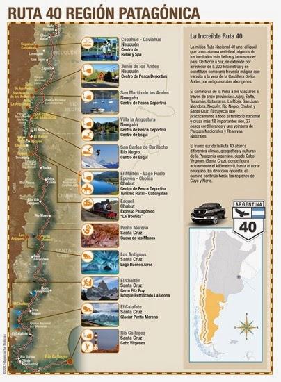 Infografía-Ruta-40-Patagonia