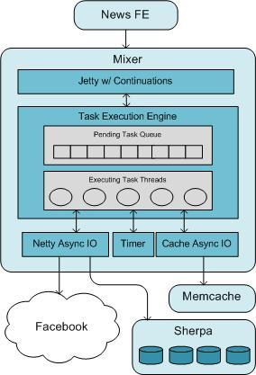 Mixer - Memcached Sherpa Yahoo News Activity