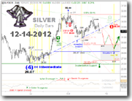 Silver Window Chart from 12-15