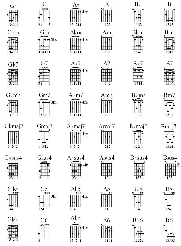 guitar chords [5] - seourpicz