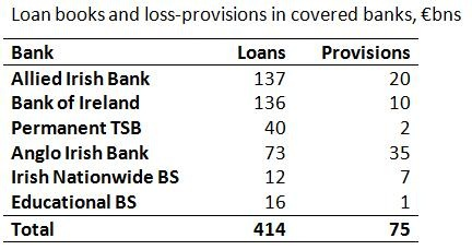 Covered banks loan books