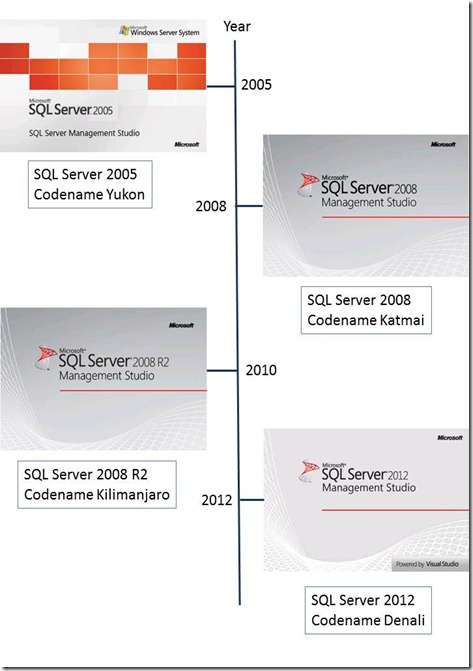 SQL Server Splash Screen Timeline