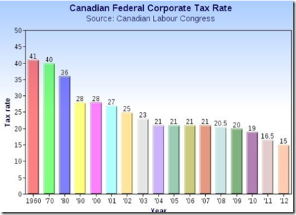Canadian Federal Coorporation