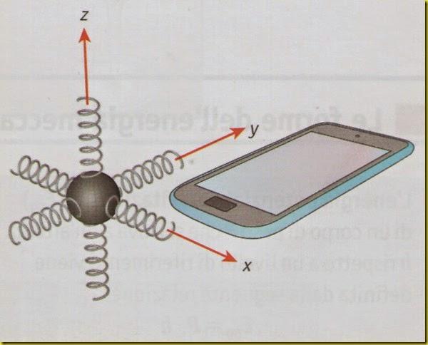 Accelerometro smartphone
