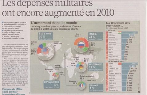 França militarista