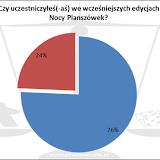 XIX Noc Planszowek: ankieta, uczestnictwo w imprezie