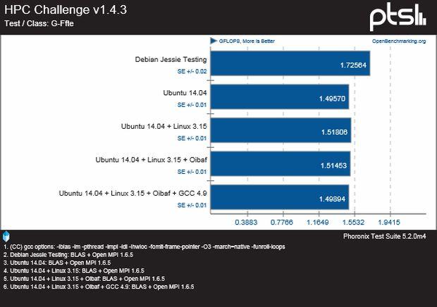 Debian 8 Jessie Testing VS Ubuntu 14.04 Trusty LTS - HPC