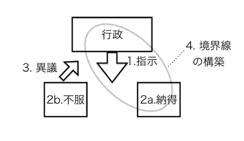 図 001