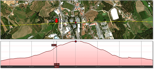 Perfil topográfico da ESLPequ