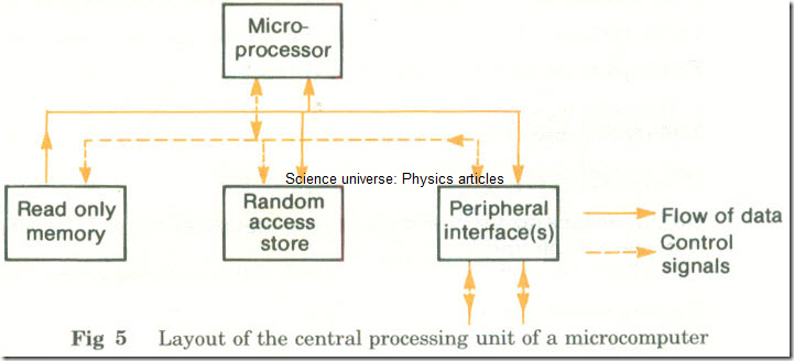 Microprocessors and Microcomputers  3