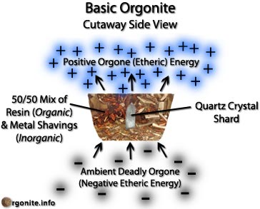 Basic Orgonite
