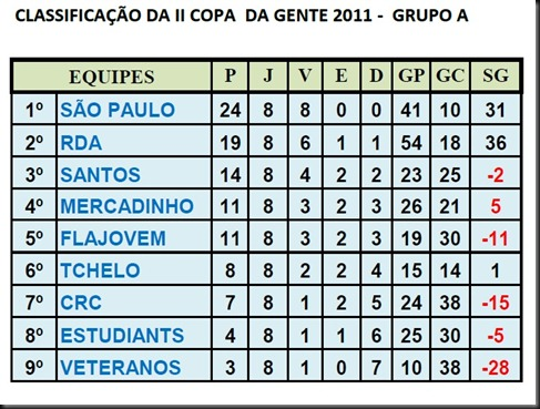 CLASSIFICAO GRUPO A