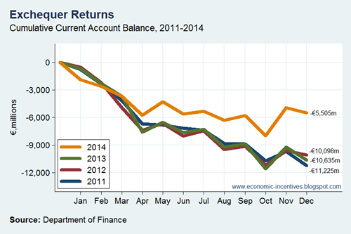 Current Account Balance 2011-2014