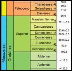 Columna cronoestratigráfica