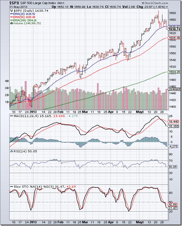 S&P 500_May3113