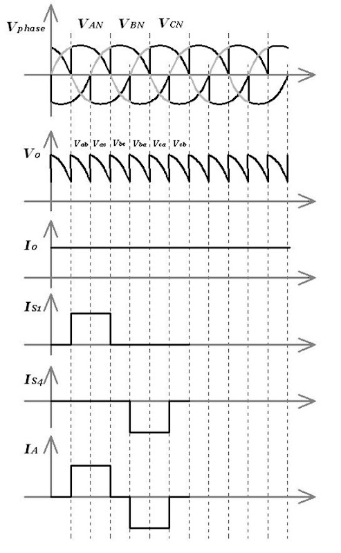 Three-phase full-wave Controlled Rectifier with highly inductive load (Continuous load current)