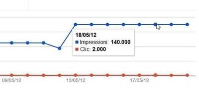 click-ctr-strumenti-webmaster