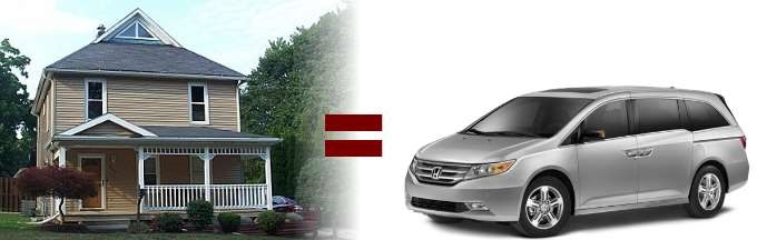 house equals car (seriously)