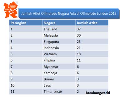 Jumlah Atlit Negara Asia Tenggara Olimpiade London 2012 <b> bambangworld.blogspot.com <b>