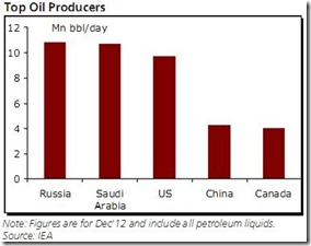 Top Oil Producers