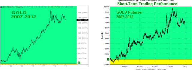 GOLD-Short-Term-Graphs_thumb2