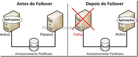 Cluster Activo/Passivo