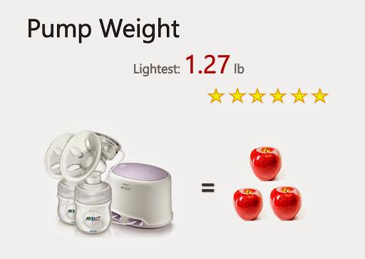 Philips AVENT SCF334 12 Comfort Lightest Pump Weight Breast Pump Ratings 2015.jpg