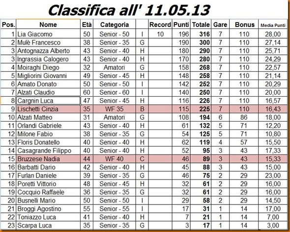 classifica dopo Running Day