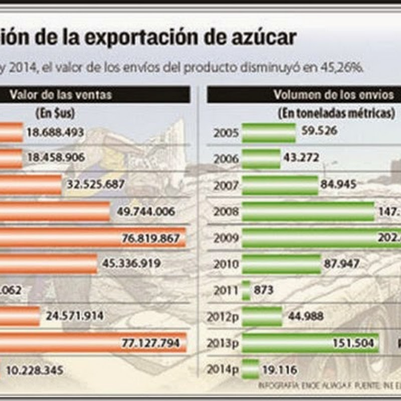 Ventas de azúcar cayeron en 86% por la baja producción de caña