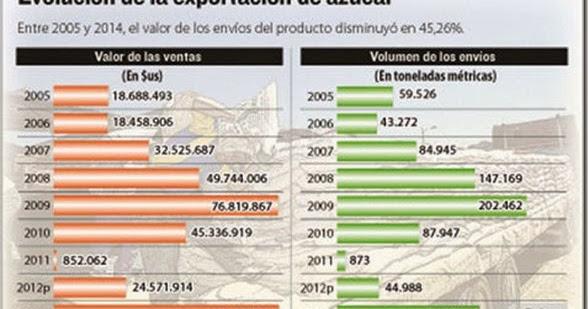 Ventas de azúcar cayeron en 86% por la baja producción de